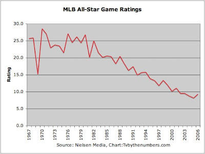 All Star Ratings2