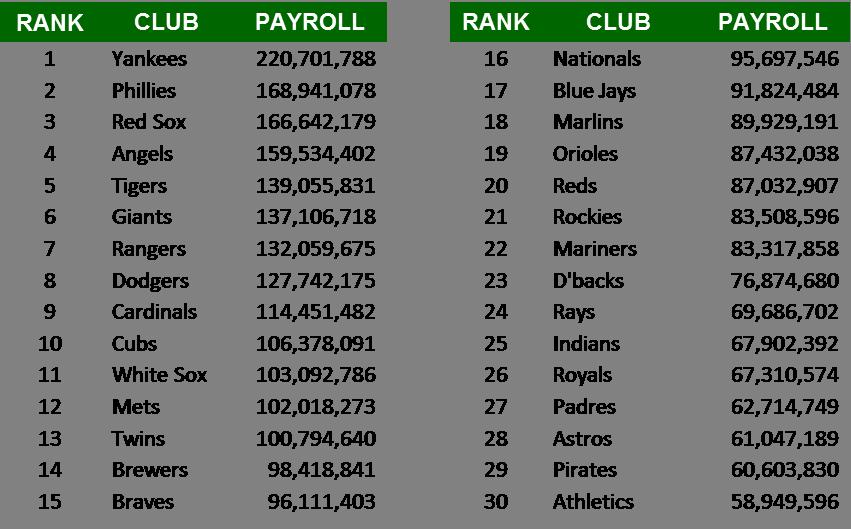 Payroll Chart (2012-08-31)