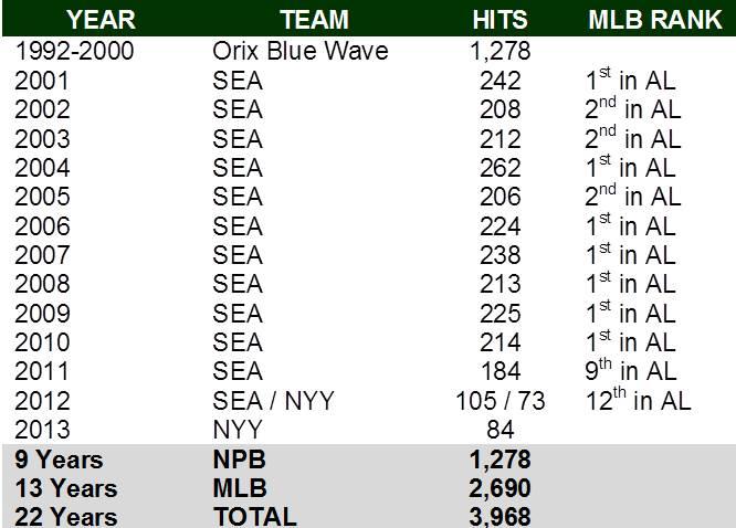 Ichiro Statistics